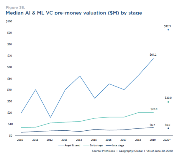 Source: Emerging Tech Research: Artificial Intelligence & Machine Learning. Pitchbook. Sep 2020.