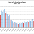 Increased share of all-cash new home sales in Q4 2020 in the USA