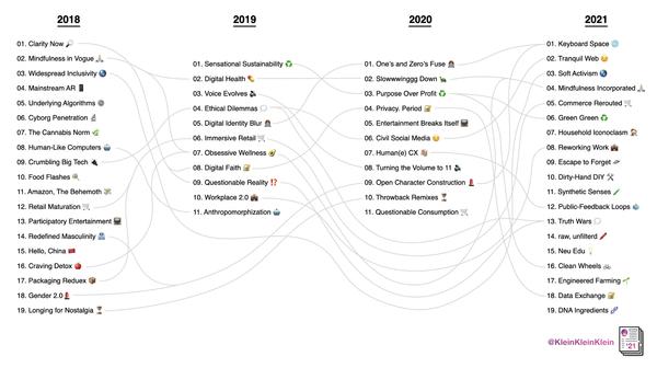 Een meta analyse van trendrapporten doet je anders kijken naar trendrapporten 📋