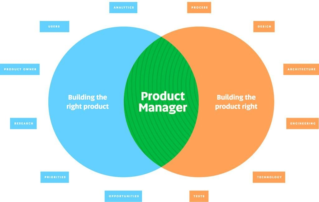 Balance building the right product and building the product right.