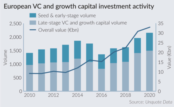 How European venture capital weathered a rocky 2020 - Unquote