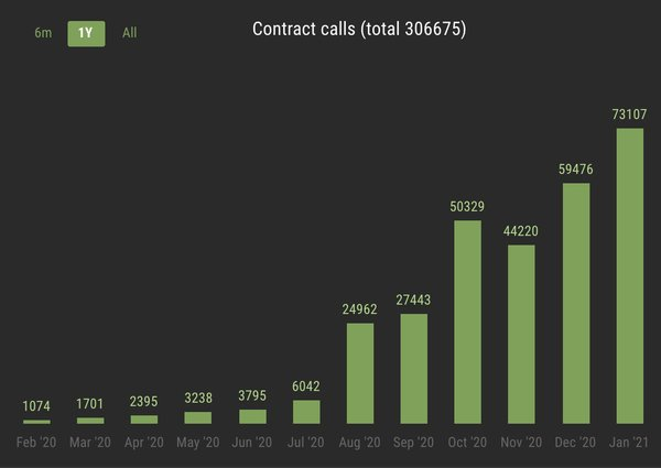 Tezos hits a record high of contract calls (@wisercharlie)