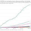 Coronavirus (COVID-19) Vaccinations - Statistics and Research - Our World in Data