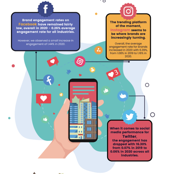 Source: https://www.socialmediatoday.com/news/insights-from-22-million-business-posts-on-social-media-in-2020-infographi/594648/