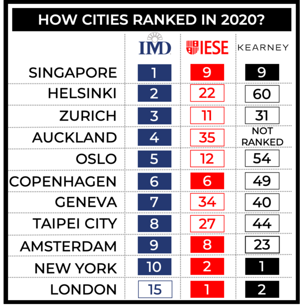 Which City is the Smartest? Depends on who you ask...