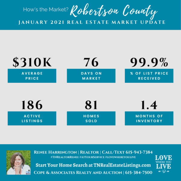 Here's how the Market? Robertson County Real Estate Statistics for January 2021