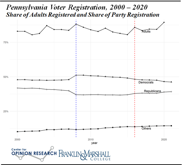 """The line labelled """"Adults"""" is the share of the voting age population registered. The lines for Democrats, Republicans, and Others represent the share of registered voters in each party.The dashed blue line marks the 2008 election and the dashed red line marks the 2016 election."""