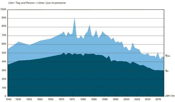 Statistique eau 2020: Renversement de la tendance de consommation d'eau