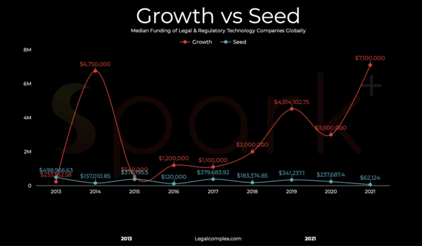Growth vs Seed - Legalcomplex