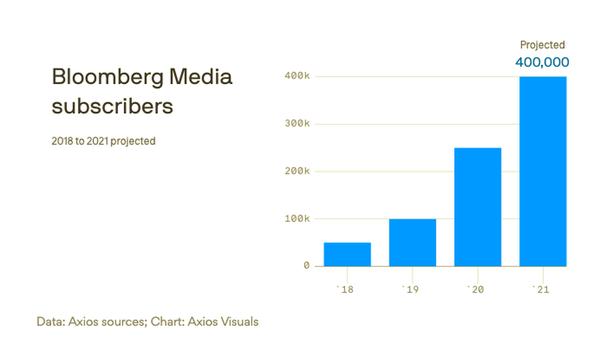 Bloomberg Grows In B2C Subscriptions