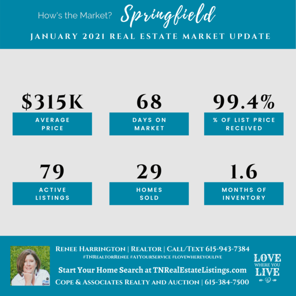 How's the Market? Springfield Real Estate Statistics for January 2021