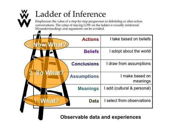 Start with low-inference descriptors