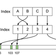 Why Uber Engineering Switched from Postgres to MySQL | Uber Engineering Blog