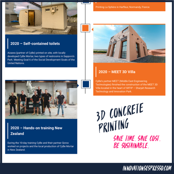 3D Concrete Printing – Powered by Korodur and CyBe