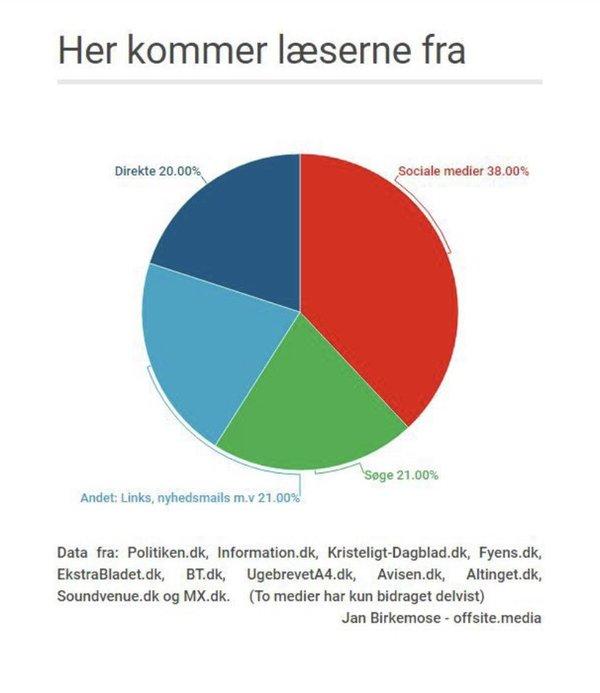 """Grafik fra """"Det komplicerede forhold mellem danske medier og Facebook. 2016"""