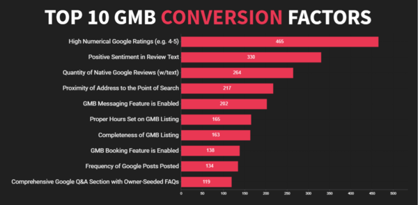 Top 10 GMB Conversion Factors