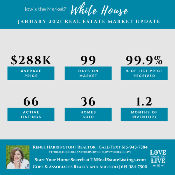 How's the Market? White House Real Estate Statistics for January 2021
