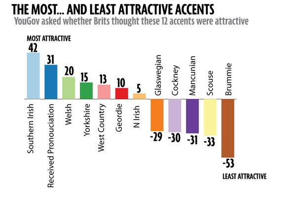 """Encuesta """"Los más... y menos acentos atractivos"""" de YouGov para The Mirror en 2014"""