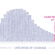 Why churn prediction ≠ churn reduction, and what to do instead