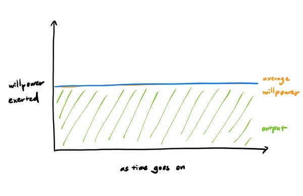 Fig 1: Slow and steady wins the race