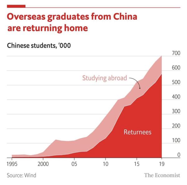 Yurt dışında okuyan ve sonrasında ülkesine dönen Çinli öğrenci sayısı