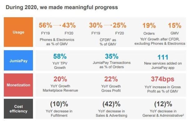 Source: Jumia (via Tech Crunch)