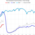 High frequency economic indicators
