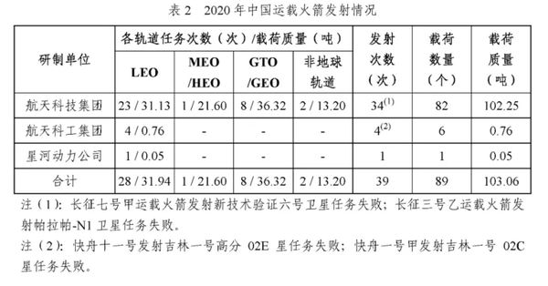 Chinese launch statistics and breakdown for 2020. Credit: CASC