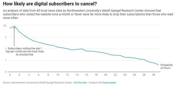Jo mindre folk bruger deres abonnement, jo større risiko for opsigelse.