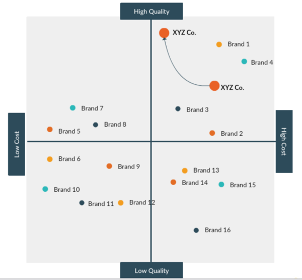 Competitor Landscape graph example