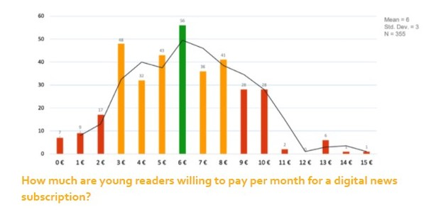 Betalingsviljen hos de 355 unge nyhedsbrugere i Wan-Ifras undersøgelse