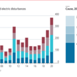 Daily chart - Power outages like the one in Texas are becoming more common in America | Graphic detail - Economist