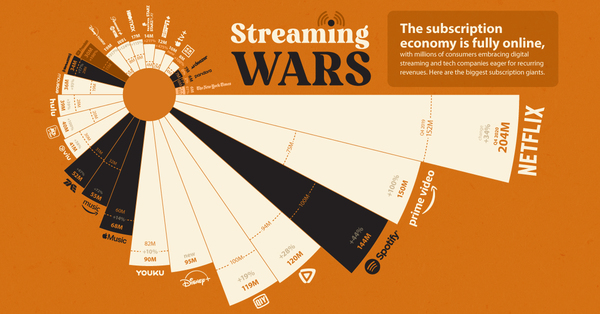 Mind Blowing Growth In Streaming Subs