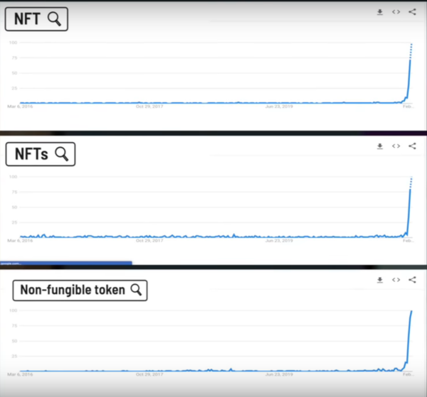 Search trends for NFT's