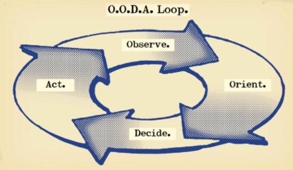 Simple OODA Loop
