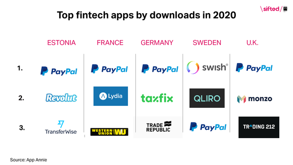 Sifted: Paypal tops European payment downloads - https://sifted.eu/articles/paypal-tops-european-downloads/