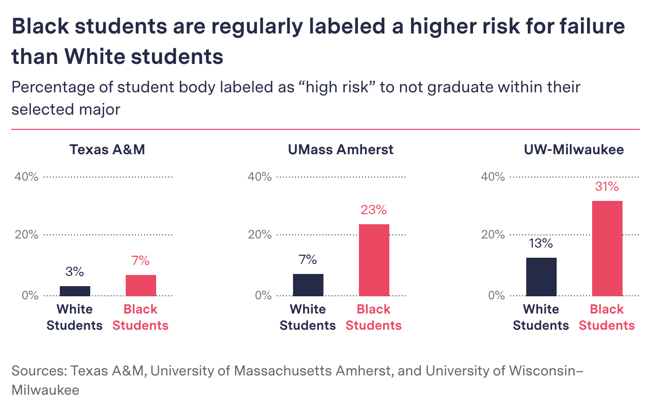 Graphic from our story illustrating the differences in results for White and Black students at three universities.