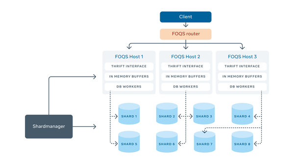 FOQS: Scaling a distributed priority queue