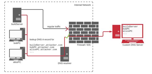 Lợi dụng Dependency Confusion để hack vào hệ thống của các công ty hàng đầu thế giới