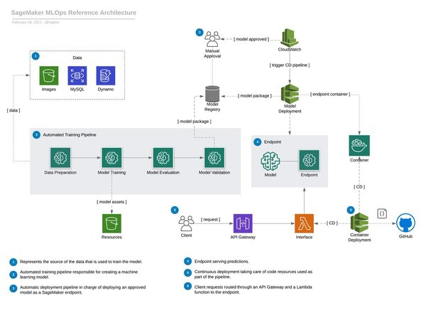 MLOps architecture of a machine learning system deployed in SageMaker.