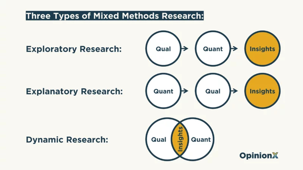 """3 approaches to mixed methods research from """"Tech companies..."""""""