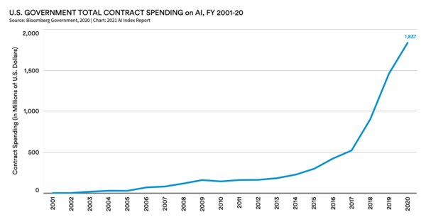 If US government AI spend were a startup, it could SPAC tomorrow