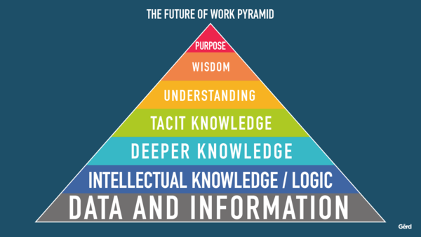 My brand-new Future of Work Pyramid: Our Ultimate Job is to BE HUMAN