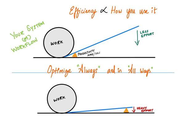 Optimize Always & All Ways