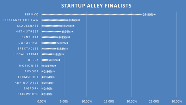 Announcing the 15 Winners of the 2021 ABA TECHSHOW Startup Alley Competition | LawSites