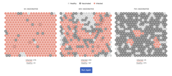 Simulation: Why You Need High Vaccination Rates To Stop A Pandemic : Shots