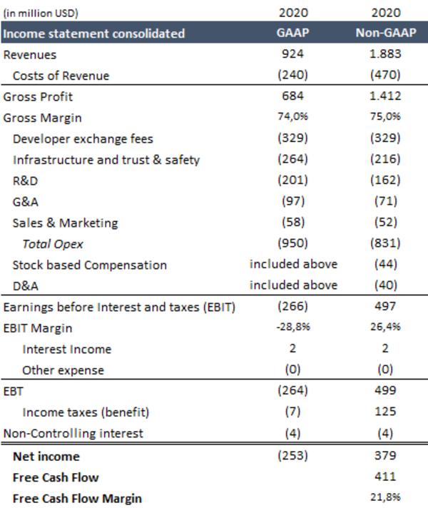 Income Statement 2020 (Sources: Roblox; my own estimates)