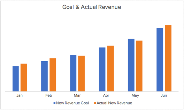 8 Key Product Marketing Metrics: Marketing Leaders Weigh In On What To Track