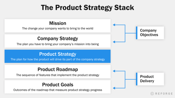 The Product Strategy Stack — Reforge