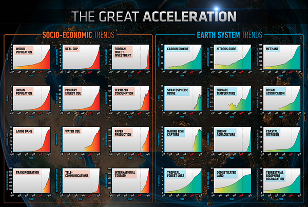 """Source: Adapted from Steffen et al., Global Change and the Earth System, 2004. See: """"Great Acceleration,"""" 2021, International Geosphere Biosphere Programme, http://www.igbp.net/ images/18.950c2fa1495db7081ebd1/1421396650502/GreatAcceleration2015igbpsrclowres.jpg"""